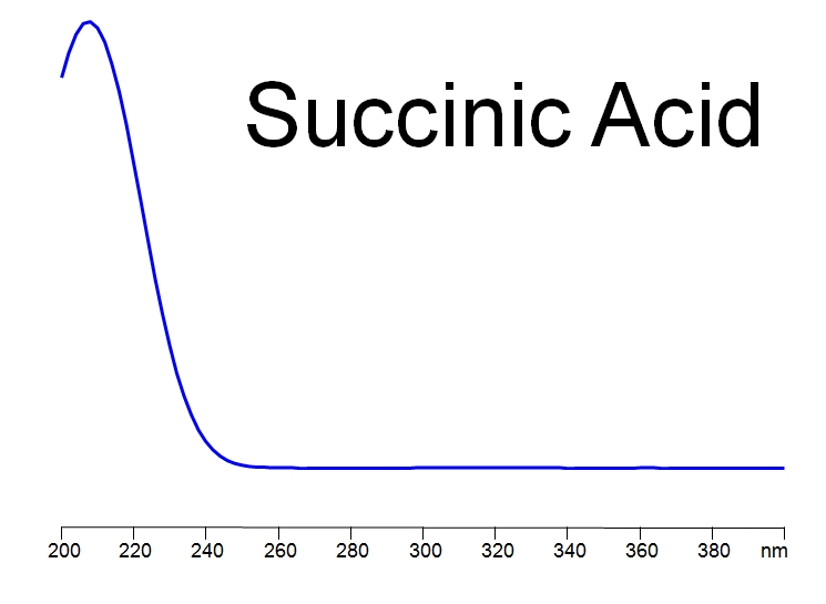 UV spectra of Succinc Acid
