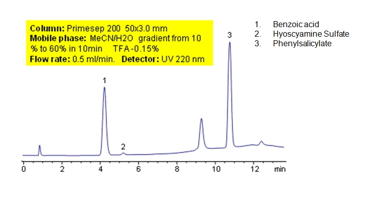HPLC Separation of Active Compounds in Drug Formulation