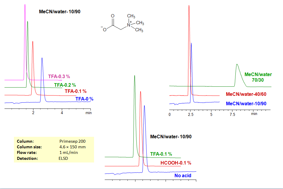 HPLC Application: Retention Characteristics of Betaine in Mixed-Mode HPLC