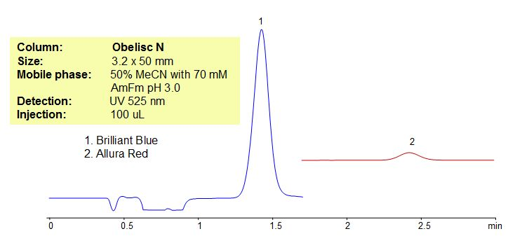 Hplc Method For Analysis Of Brilliant Blue And Allura Red In
