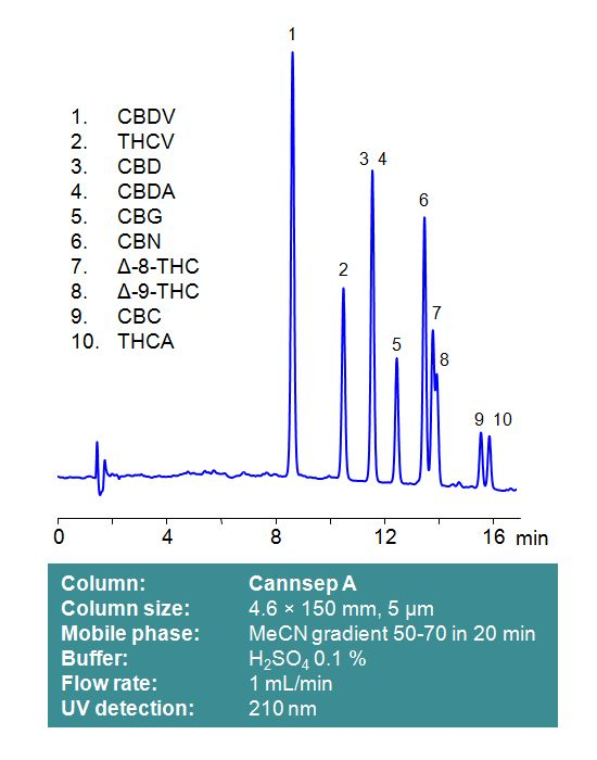 Cannsep A chromatogram