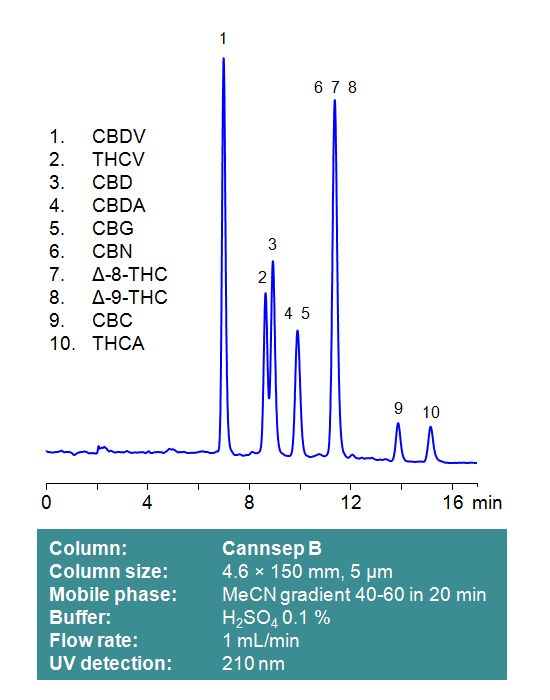 Cannsep B chromatogram