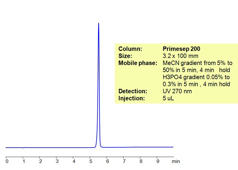Ketoprofen hplc method PS200