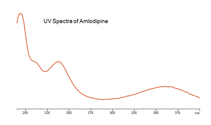 UV Spectra of Amlodipine