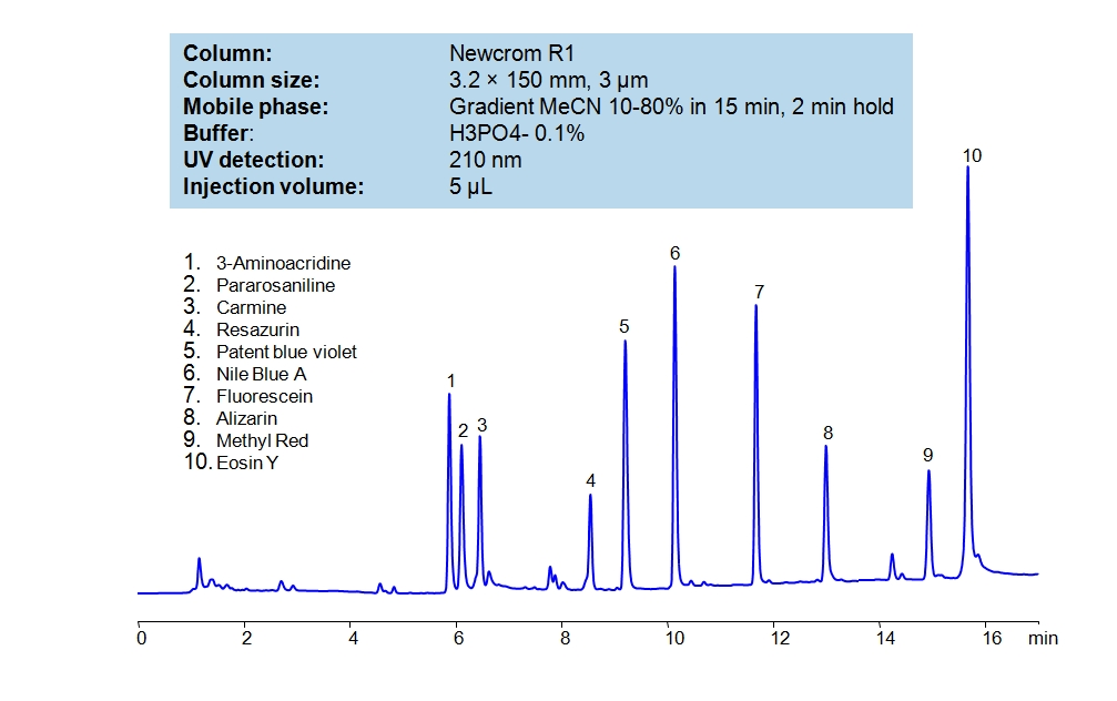 HPLC Separation of Dyes