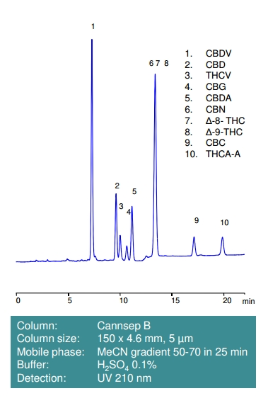 Cannsep SB 10 chromatogram