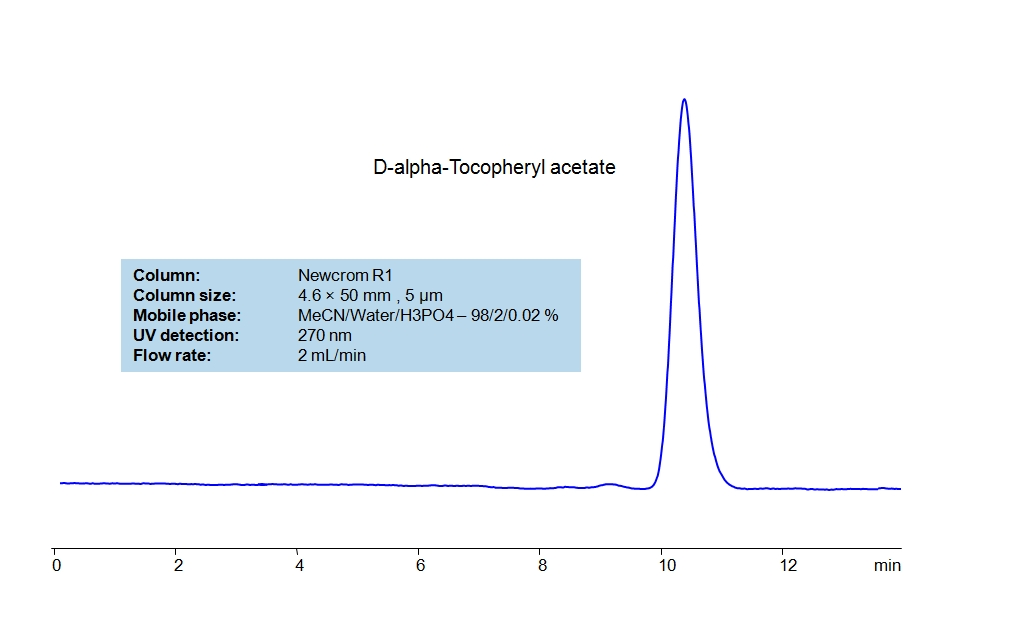 HPLC Method for Analysis of D-alpha-Tocopheryl acetate