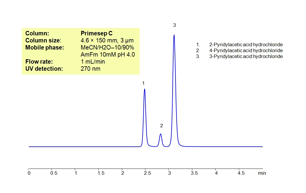 HPLC Separation Of Mixture of Pyridylacetic Acids