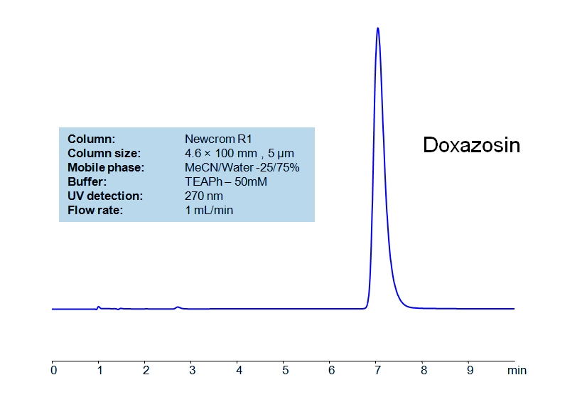 HPLC Method for Analysis of Doxazosin Mesylate in Tablets_Chr_1133