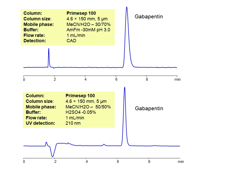 HPLC Method for Analysis of Gabapentin Tablets