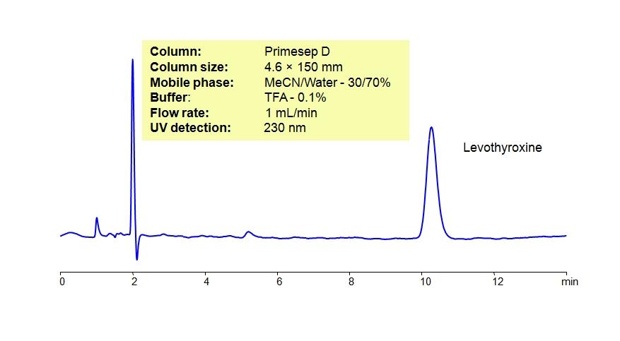 HPLC Method for Analysis of Levothyroxine Sodium Tablets
