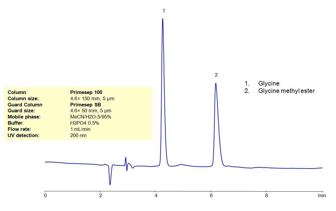 HPLC Method for Analysis of Glycine Methyl Ester Hydrochloride _1146