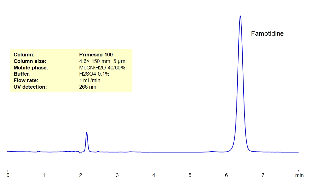 HPLC Determination of Famotidine in Tablets  _1151
