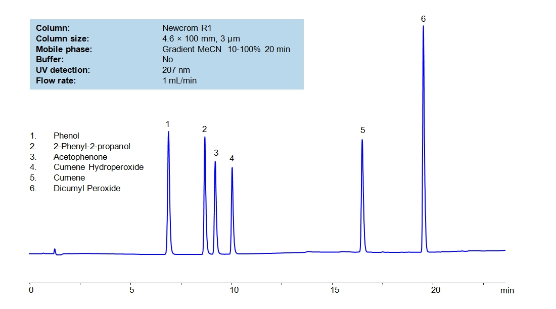 HPLC Method for Phenol - Acetone Production and Impurities