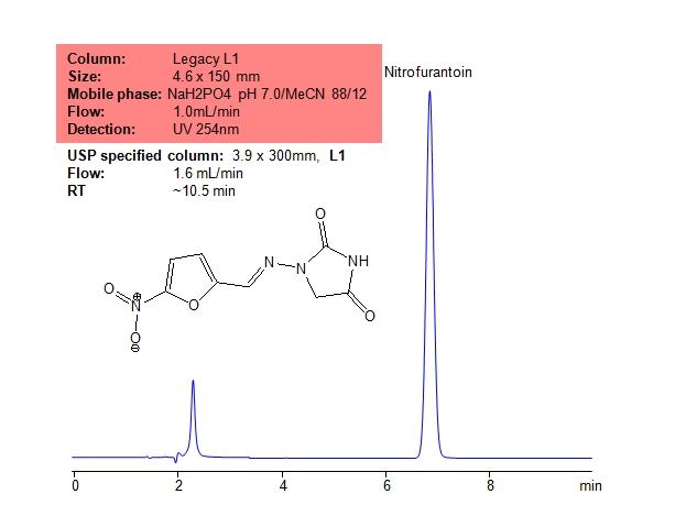 Application USP Methods for Nitrofurantoin for the Legacy L1