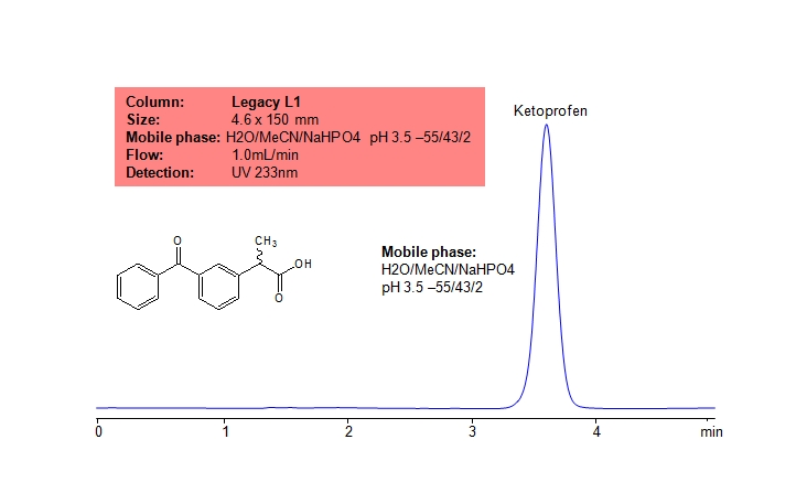 USP Methods for the Analysis Ketoprofen using the Legacy L1 Column