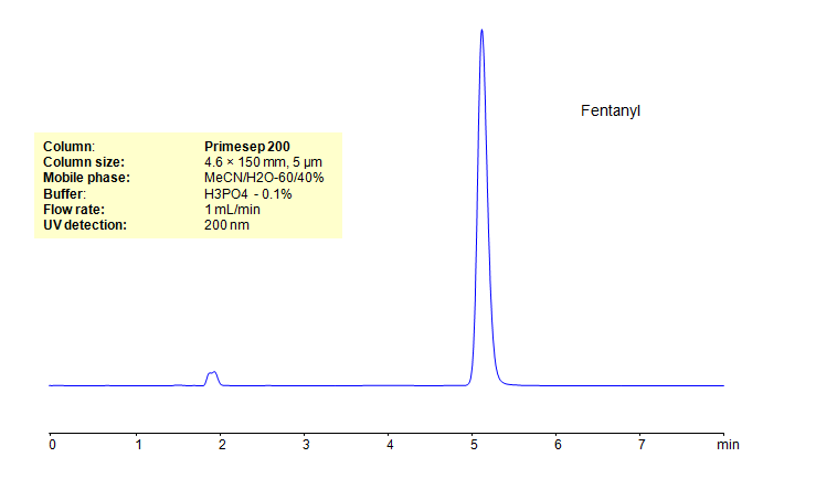 HPLC Determination of Fentanyl