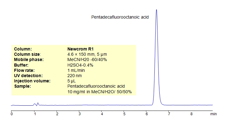 HPLC Determination of Pentadecafluorooctanoic acid on Newcrom R1 Column