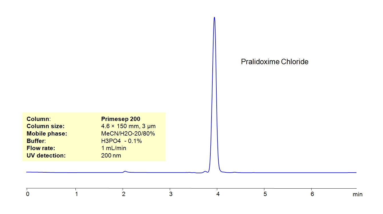 HPLC Determination of Pralidoxime Chloride