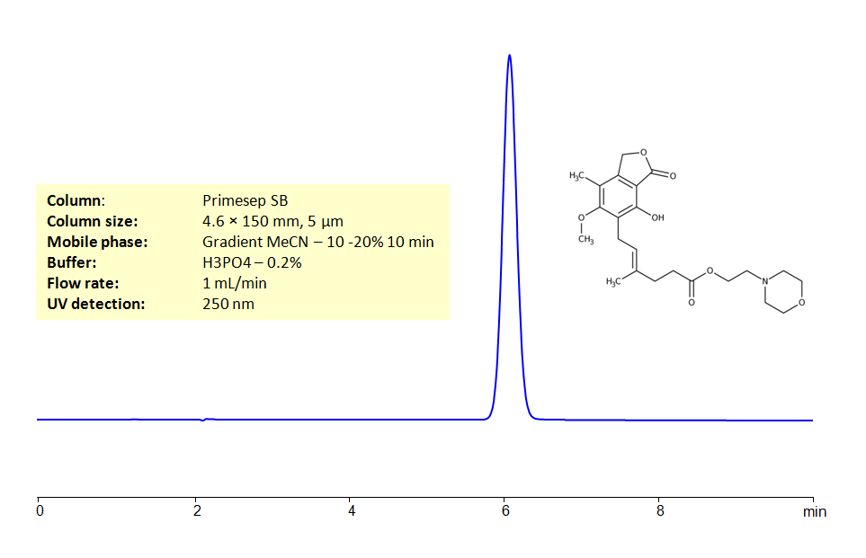 HPLC Determination of Mycophenolate mofetil
