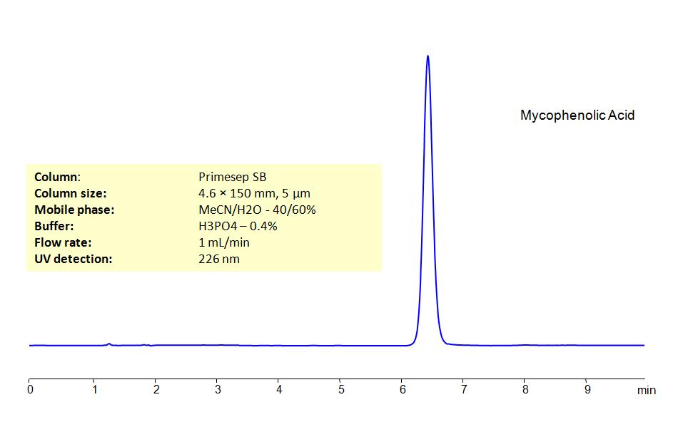 HPLC Determination of Mycophenolic Acid