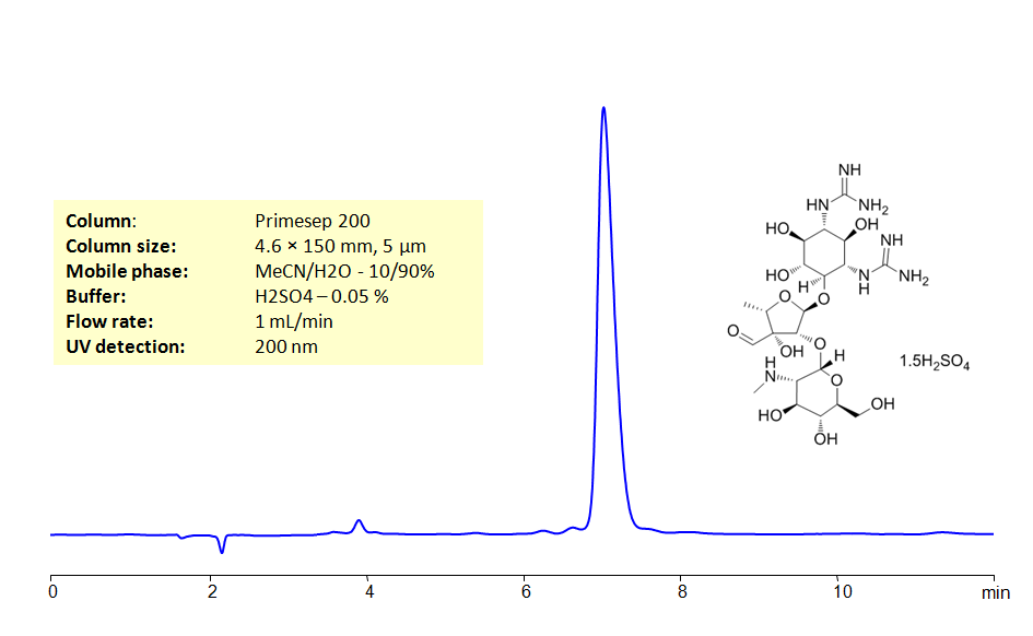HPLC Determination of Streptomycin sulfate salt on Primesep 200 Column