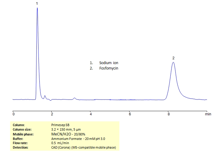 HPLC Determination of Fosfomycin