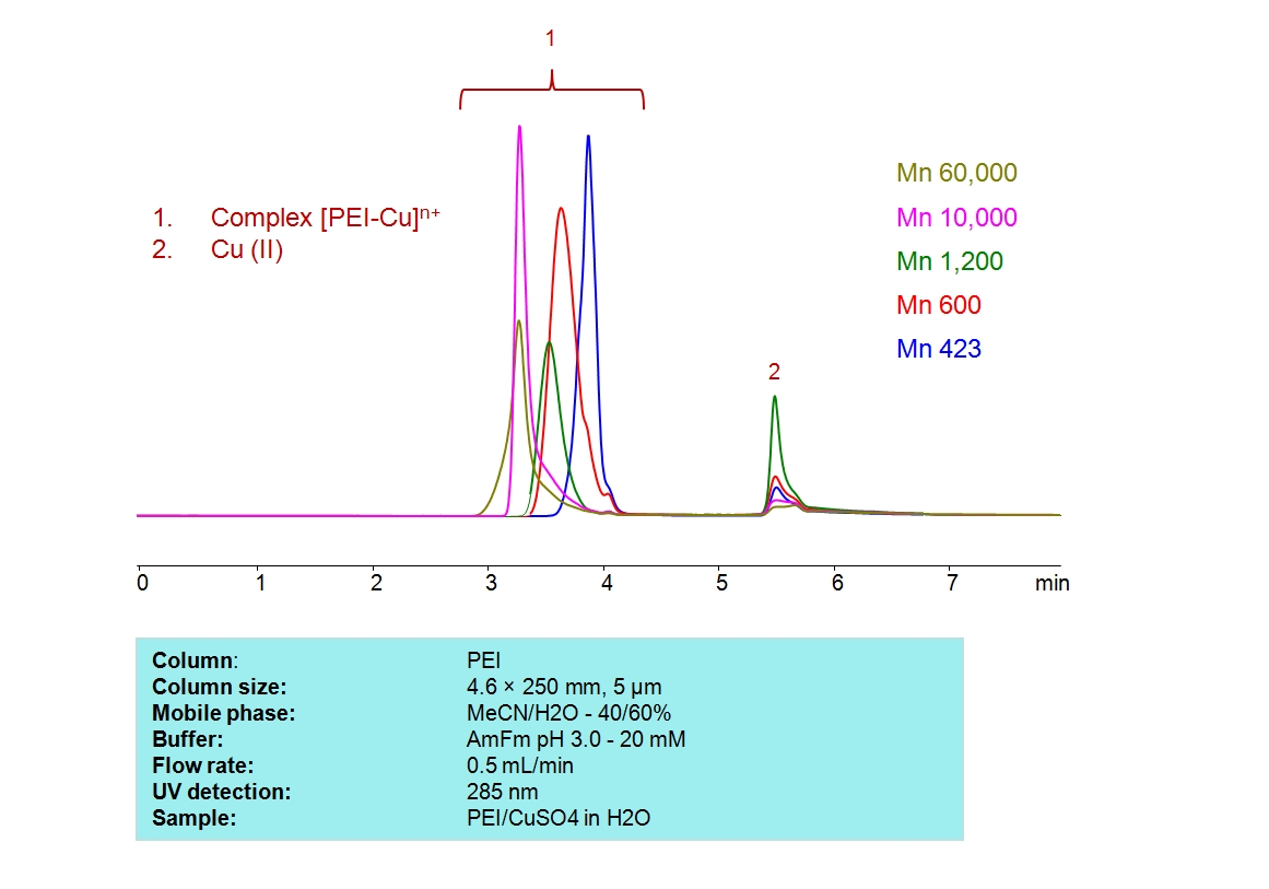 HPLC Determination of PEI complex with Cu(II)_1177