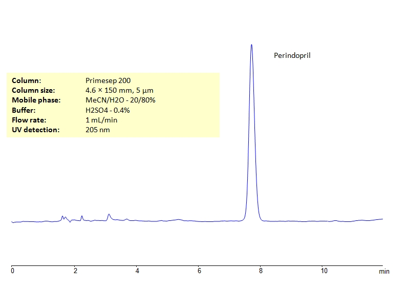 HPLC Determination of Perindopril