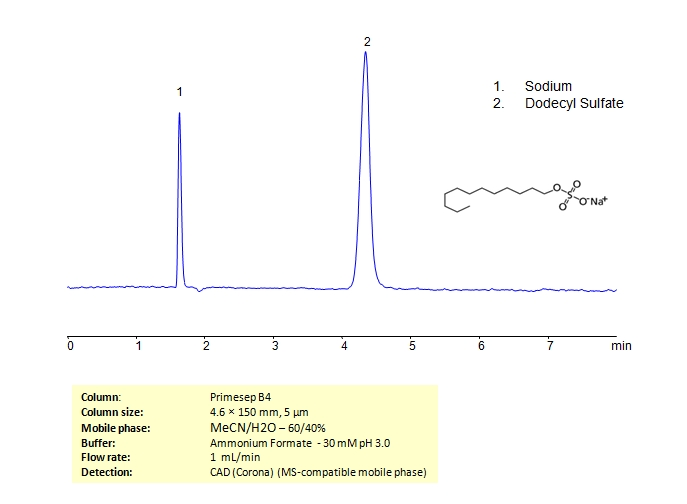 HPLC Determination of Sodum Dodecyl Sulfate