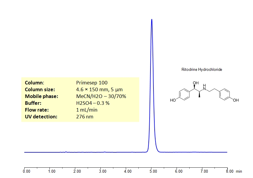 HPLC Determination of Ritodrine_1181