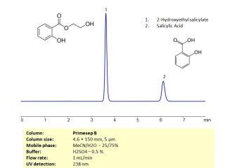 HPLC Separation of Mixture of 2-Hydroxyethyl Salicylate and Salicylic Acid_1182