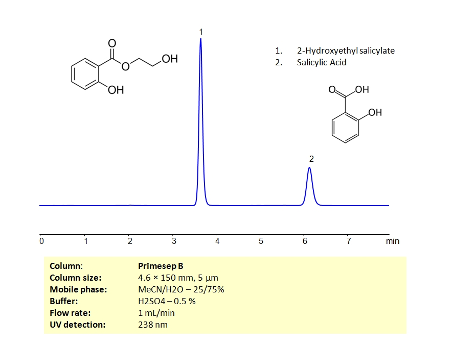 HPLC Separation of Mixture of 2-Hydroxyethyl Salicylate and Salicylic Acid_1182