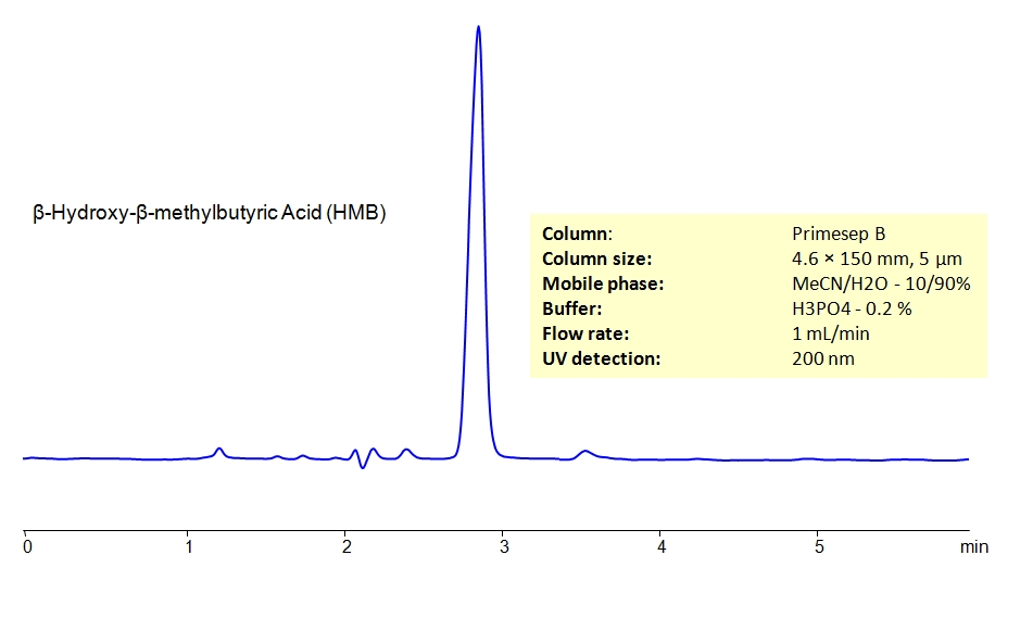 HPLC Determination of β‑Hydroxy-β-methylbutyric Acid