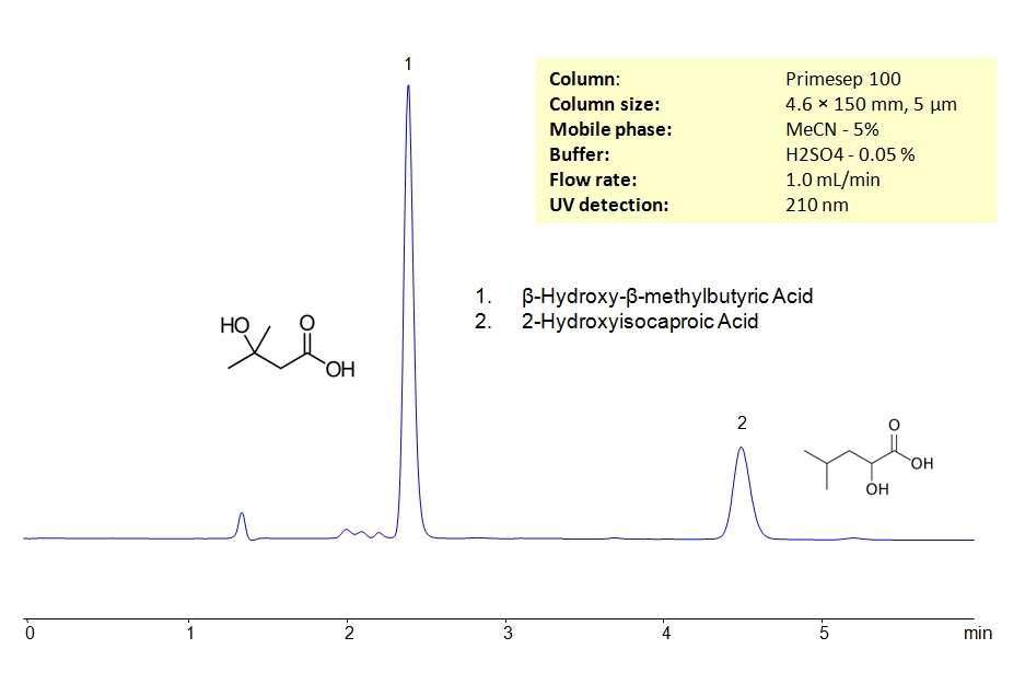 HPLC Separation of β‑Hydroxy-β-methylbutyric Acid and 2-Hydroxyisocaproic Acid_1182