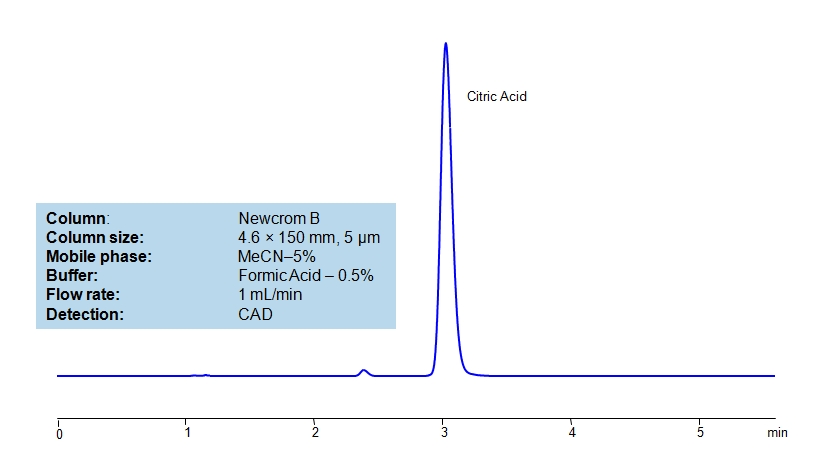 HPLC Determination of Citric Acid on Newcrom B Column