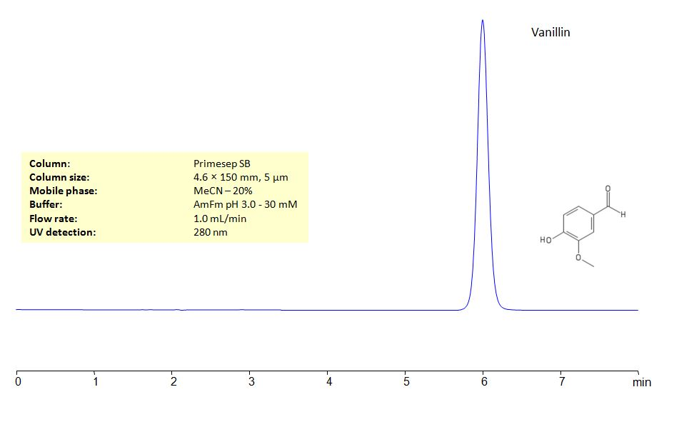 HPLC Determination of Vanillin on Primesep SB Column_1188