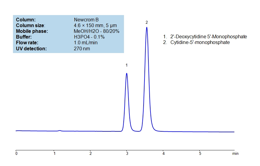 HPLC Separation of CMP and dCMP on Newcrom B Column_1193