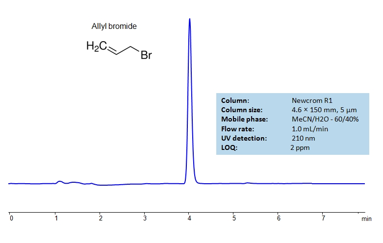 HPLC Determination of Allyl Bromide on Newcrom R1 Column_1196