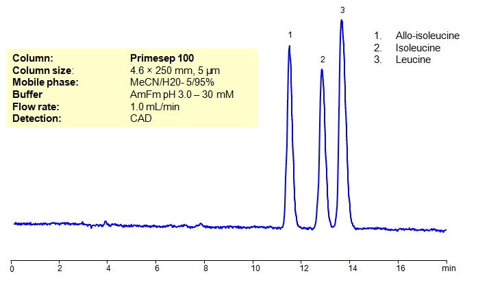 HPLC Separation of Allo-Isoleucine  Isoleucine, Leucine on Primesep 100 Column Chr_1197
