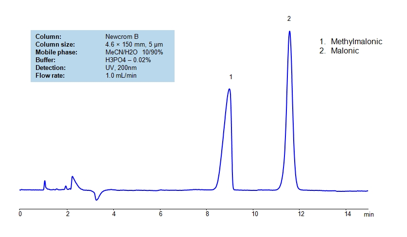 HPLC Separation of Methylmalonic and Malonic Acid on Newcrom B Column_1199