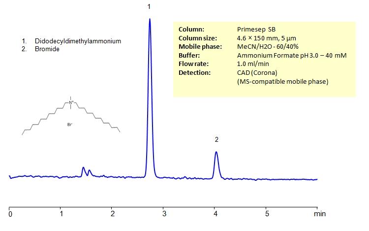 HPLC Determination of Didodecyldimethylammonium bromide on Primesep SB Column_1208