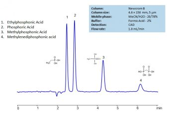 HPLC Separation of Ethylphosphonic, Methylphosphonic, Methylenediphosphonic and Phosphoric acids on Newcrom B Column_1201