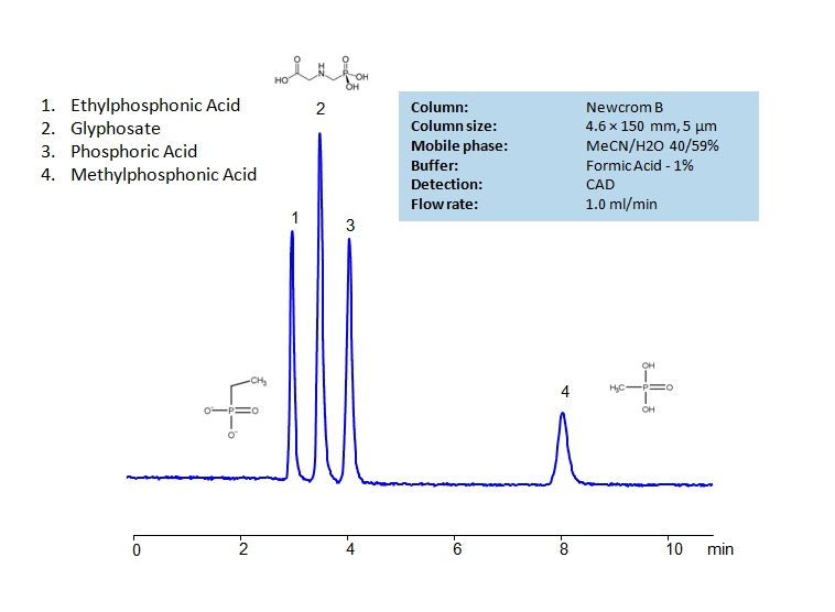 HPLC Separation of Glyphosate, Ethylphosphonic Acid and Methylphosphonic Acid on Newcrom B Column_1203