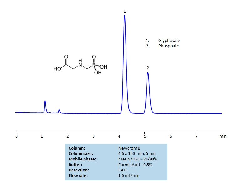 HPLC Separation of Glyphosate and Phosphate Ion on Newcrom B Column_1202