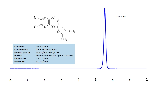 HPLC Determination of Dursban on Newcrom B Column_1216