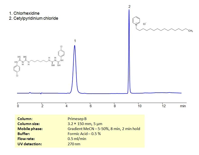 HPLC Separation of Chlorhexidine and Cetylpyridinium chloride on Primesep B Column_1222