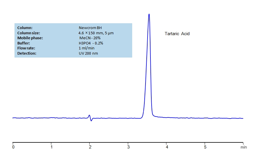 HPLC Determination of Tartaric Acid on Newcrom BH Column_1229