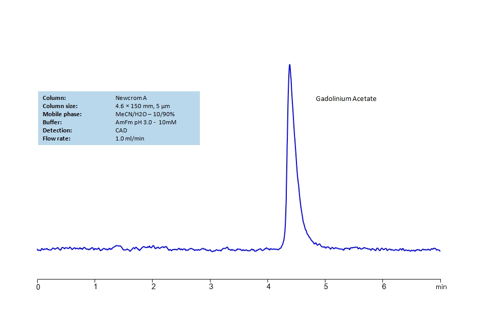HPLC Determination of Gadolinium Acetate on Newcrom A Column_1230