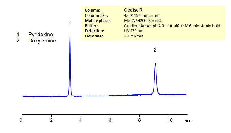 HPLC Separation of Pyridoxine and Doxylamine on Obelisc R Column_1233